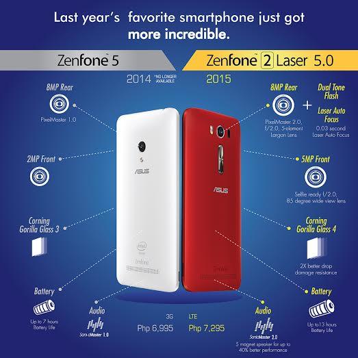 Asus Zenfone 2 Laser Traveler's Review
